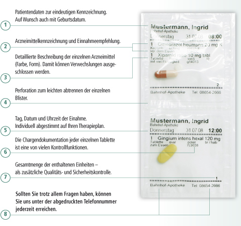 Blisterinformationen